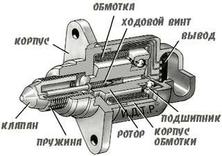 Инструкция по проверке, очистке и демонтажу датчика холостого хода своими силами