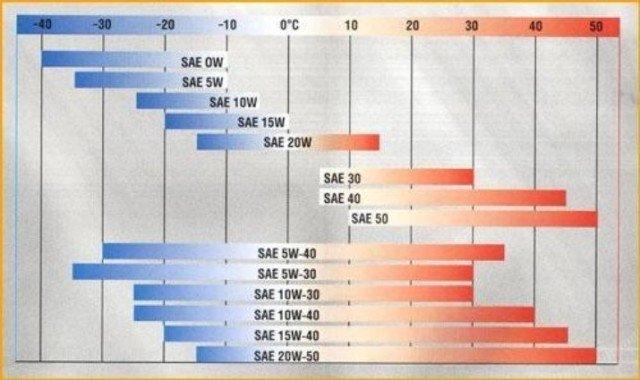 Классификация особенностей моторных масел: отзывы, фото и видео