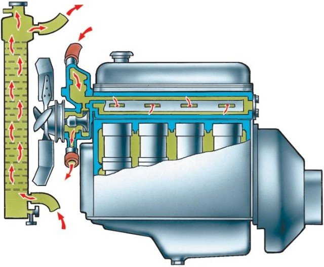 Характеристики охлаждающей жидкости для автомобиля: фото и видео