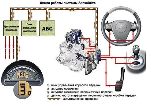 Обзор работы роботизированной коробки передач: характеристики и фото