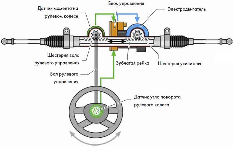 Характеристика гидроусилителя руля, схема работы системы, что лучше ЭУР или ГУР?