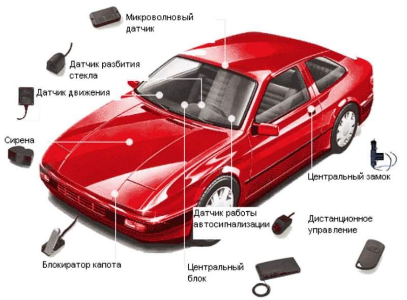 Руководство по установке сигнализации с автозапуском, рейтинг лучших моделей