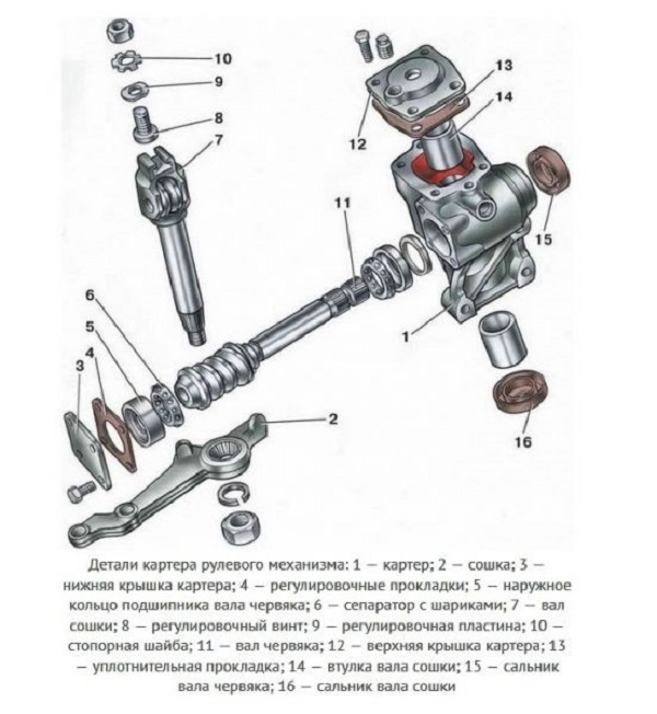 Изучаем и ремонтируем рулевой редуктор «Шестерки»
