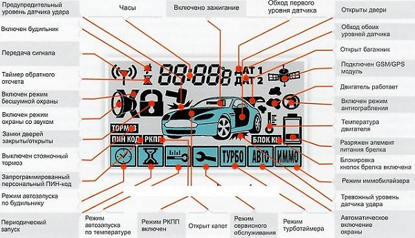Инструкция по эксплуатации и установке сигнализации Starline (Старлайн) A91 с автозапуском