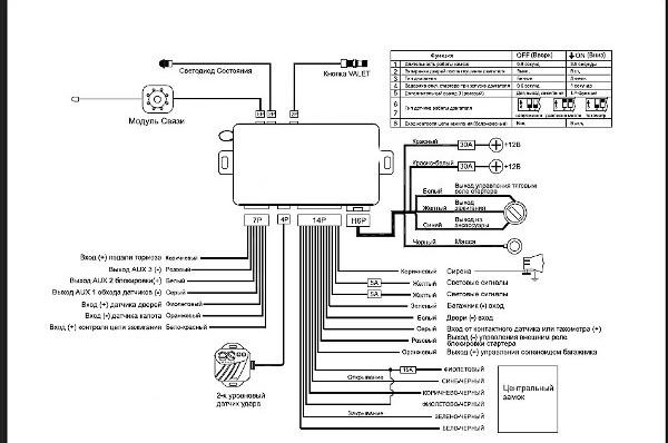 Описание сигнализации Centurion (Центурион): инструкция, как определить модель по брелку