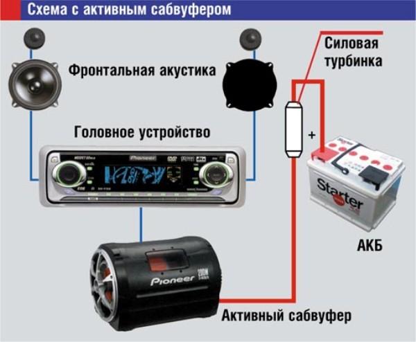 Подключение сабвуфера в машину: как правильно подключить активное устройство к штатной магнитоле