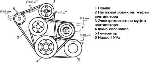 Замена ремня генератора: схема установки, размер, почему свистит, как подтянуть, снять и поменять