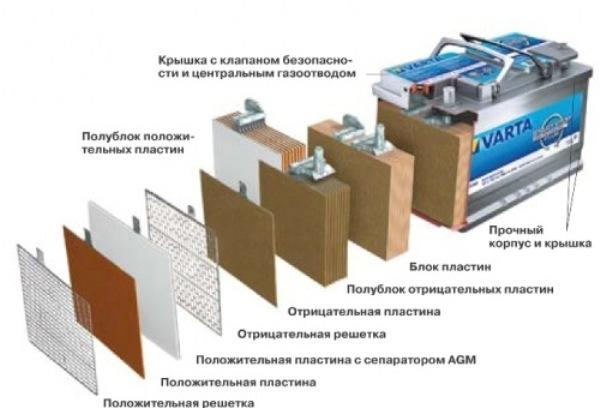 Что это AGM аккумулятор: технология и восстановление, как заряжать АКБ и каким зарядным устройством