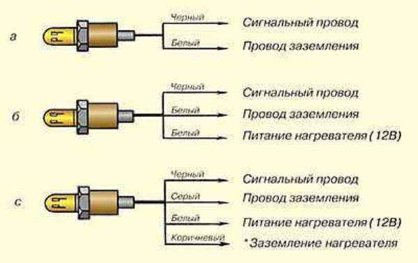 Что такое лямбда зонд, для чего нужен и где находится, как отключить и почистить кислородный датчик?
