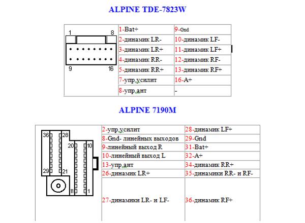 Описание магнитолы Алпайн (Alpine): модели автомагнитолы, как подключить колонки в машину?