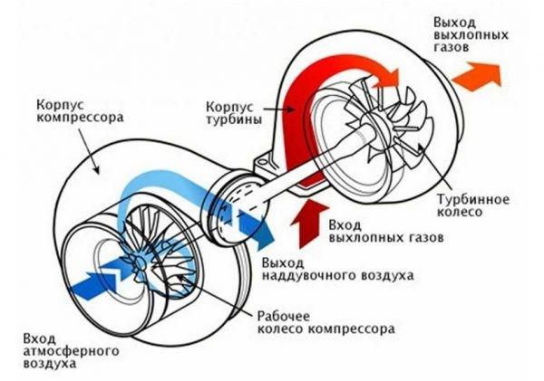 Самостоятельная установка турбины на ВАЗ 2106