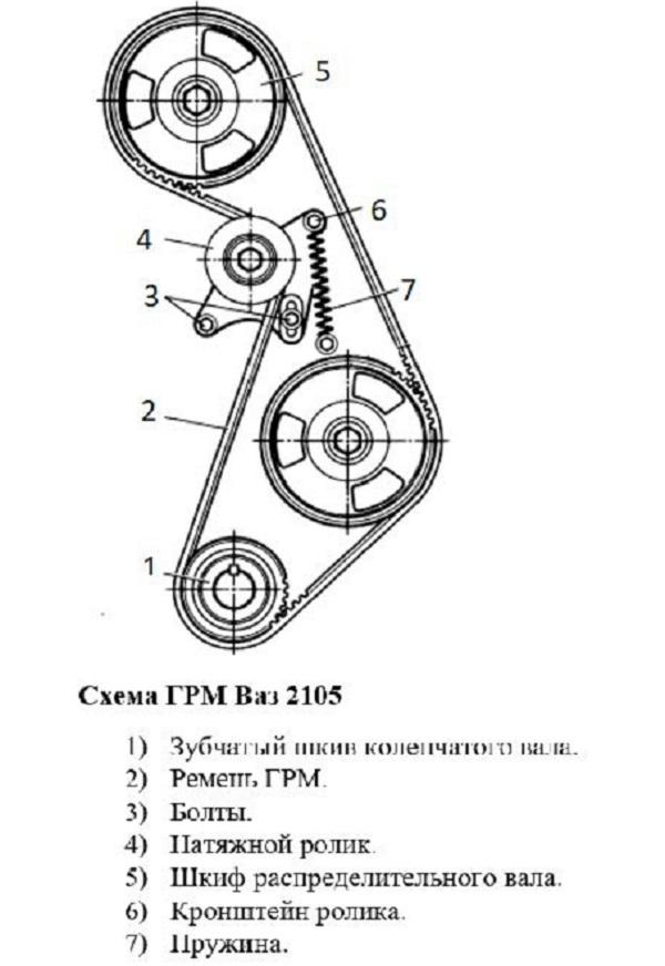 Как самому поменять ремень ГРМ на ВАЗ 2105: подробная инструкция
