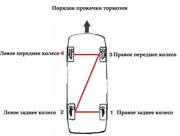 Ремонтируем тормоза ВАЗ 2101 самостоятельно