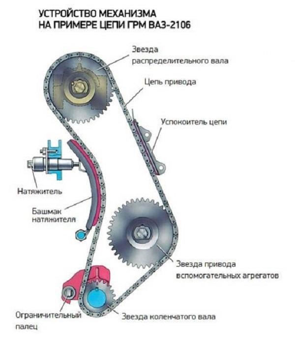 Проверяем и меняем цепь ГРМ на ВАЗ 2106