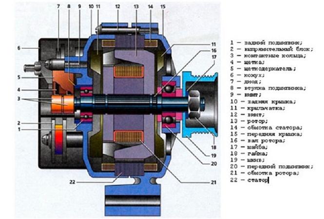 Обслуживание и ремонт генератора ВАЗ 2115